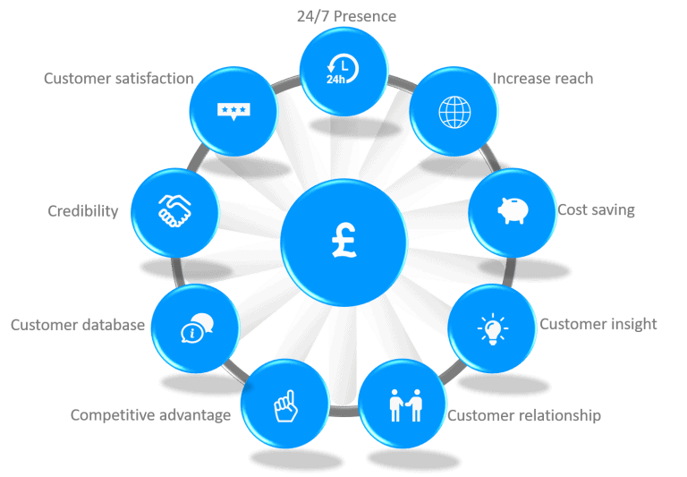 10 Benefits of Websites for Business by Blue Orbit Web Design