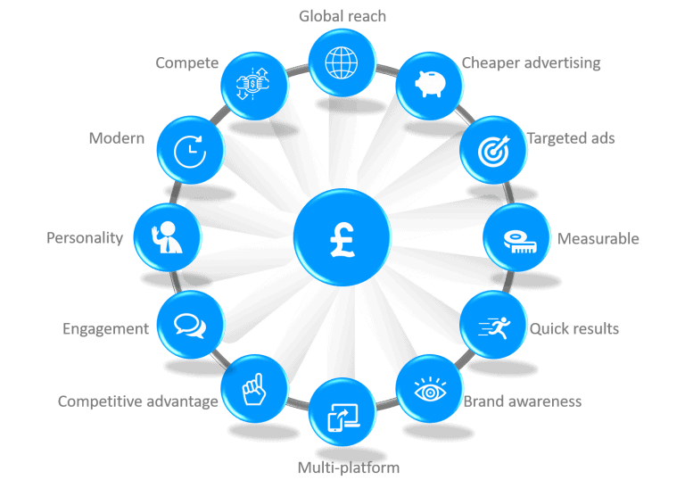 13 benefits of digital marketing kent by Blue Orbit Web Design