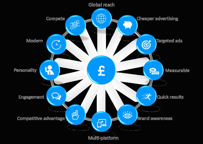 13 benefits of digital marketing kent by Blue Orbit Web Design