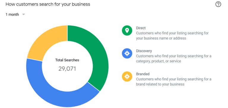 Google submission for my business by Blue Orbit Web Design